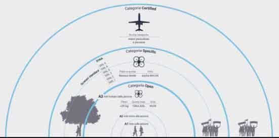 Nuovo regolamento Europeo per i Droni sotto i 300g